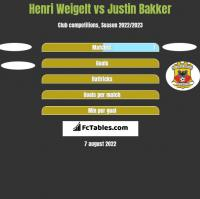 Henri Weigelt vs Justin Bakker h2h player stats