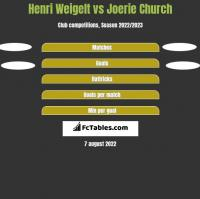 Henri Weigelt vs Joerie Church h2h player stats