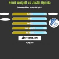 Henri Weigelt vs Justin Ogenia h2h player stats