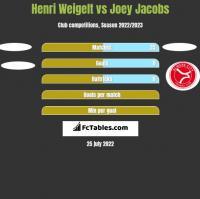 Henri Weigelt vs Joey Jacobs h2h player stats