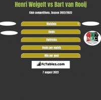 Henri Weigelt vs Bart van Rooij h2h player stats