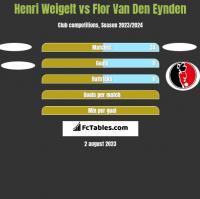Henri Weigelt vs Flor Van Den Eynden h2h player stats