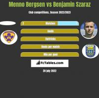 Menno Bergsen vs Benjamin Szaraz h2h player stats