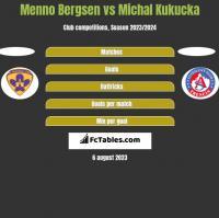 Menno Bergsen vs Michal Kukucka h2h player stats