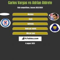 Carlos Vargas vs Adrian Aldrete h2h player stats