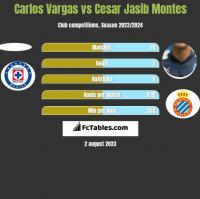Carlos Vargas vs Cesar Jasib Montes h2h player stats