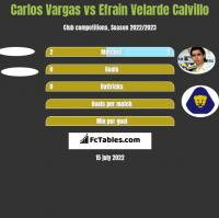 Carlos Vargas vs Efrain Velarde Calvillo h2h player stats