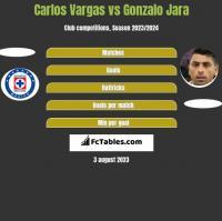 Carlos Vargas vs Gonzalo Jara h2h player stats