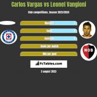 Carlos Vargas vs Leonel Vangioni h2h player stats
