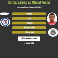 Carlos Vargas vs Miguel Ponce h2h player stats