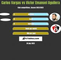 Carlos Vargas vs Victor Emanuel Aguilera h2h player stats