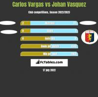 Carlos Vargas vs Johan Vasquez h2h player stats