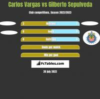 Carlos Vargas vs Gilberto Sepulveda h2h player stats
