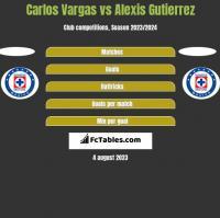 Carlos Vargas vs Alexis Gutierrez h2h player stats