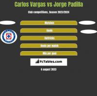 Carlos Vargas vs Jorge Padilla h2h player stats