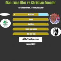 Gian-Luca Itter vs Christian Guenter h2h player stats