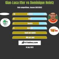Gian-Luca Itter vs Dominique Heintz h2h player stats
