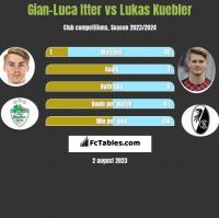 Gian-Luca Itter vs Lukas Kuebler h2h player stats
