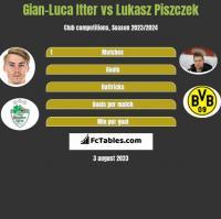 Gian-Luca Itter vs Lukasz Piszczek h2h player stats