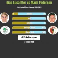 Gian-Luca Itter vs Mads Pedersen h2h player stats
