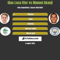 Gian-Luca Itter vs Manuel Akanji h2h player stats