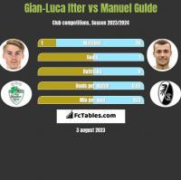 Gian-Luca Itter vs Manuel Gulde h2h player stats