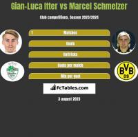 Gian-Luca Itter vs Marcel Schmelzer h2h player stats