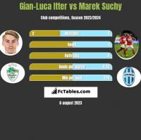 Gian-Luca Itter vs Marek Suchy h2h player stats