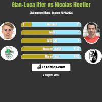 Gian-Luca Itter vs Nicolas Hoefler h2h player stats