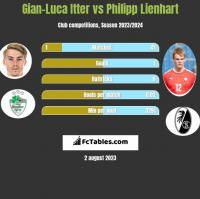Gian-Luca Itter vs Philipp Lienhart h2h player stats