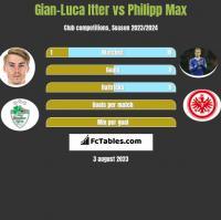 Gian-Luca Itter vs Philipp Max h2h player stats