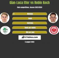Gian-Luca Itter vs Robin Koch h2h player stats