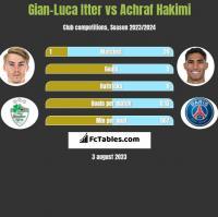 Gian-Luca Itter vs Achraf Hakimi h2h player stats