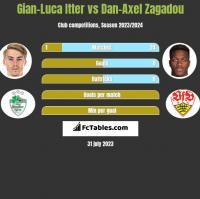 Gian-Luca Itter vs Dan-Axel Zagadou h2h player stats