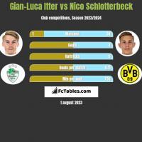 Gian-Luca Itter vs Nico Schlotterbeck h2h player stats