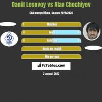Daniil Lesovoy vs Alan Chochiyev h2h player stats