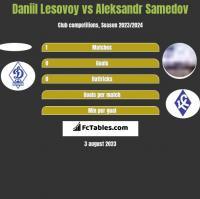 Daniil Lesovoy vs Aleksandr Samedov h2h player stats