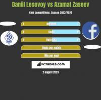 Daniil Lesovoy vs Azamat Zaseev h2h player stats