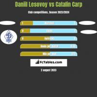 Daniil Lesovoy vs Catalin Carp h2h player stats