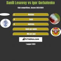 Daniil Lesovoy vs Igor Gorbatenko h2h player stats