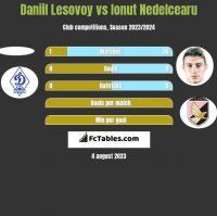 Daniil Lesovoy vs Ionut Nedelcearu h2h player stats