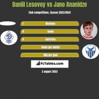 Daniil Lesovoy vs Jano Ananidze h2h player stats