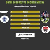 Daniil Lesovoy vs Reziuan Mirzov h2h player stats