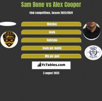 Sam Bone vs Alex Cooper h2h player stats