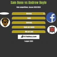 Sam Bone vs Andrew Boyle h2h player stats