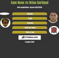 Sam Bone vs Brian Gartland h2h player stats