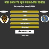 Sam Bone vs Kyle Callan-McFadden h2h player stats