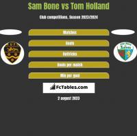 Sam Bone vs Tom Holland h2h player stats