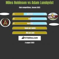 Miles Robinson vs Adam Lundqvist h2h player stats