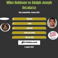 Miles Robinson vs Adolph Joseph DeLaGarza h2h player stats